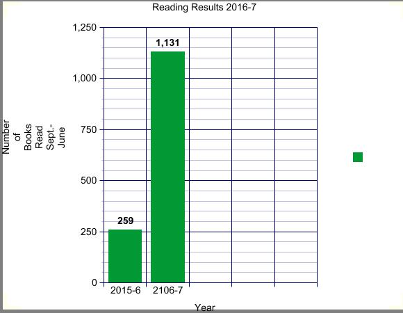 Reading Bar Graph 2016-7